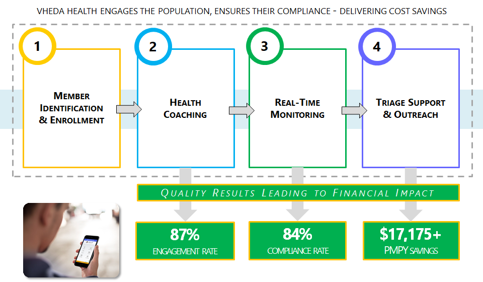Vheda health engages the population, ensures their compliance, delivering cost savings